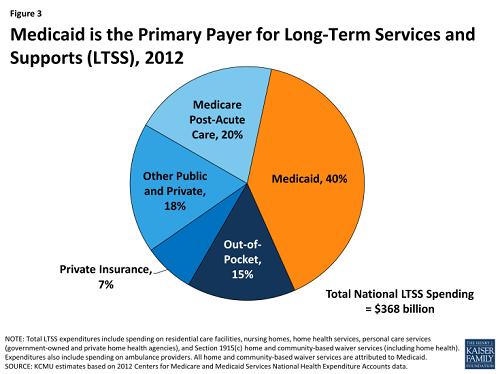 MedicaidPrimaryPayer