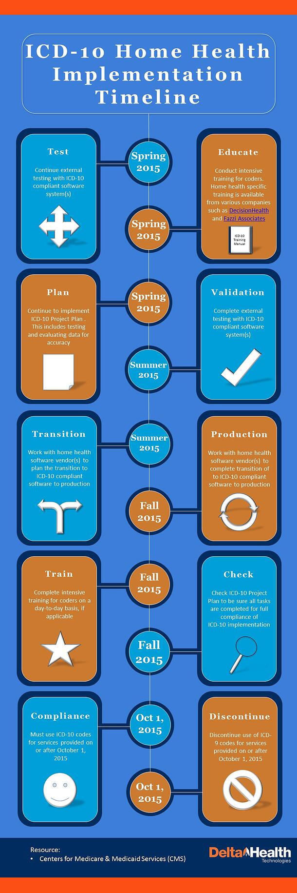 ICD-10_Timeline_for_Home_Health_Infographic